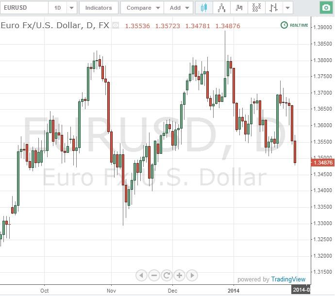 технический анализ валютного рынка для бинарных опционов