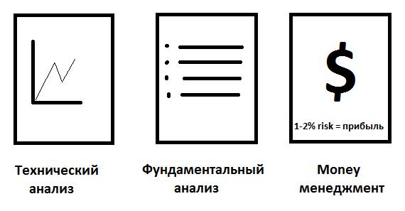 фундаментальный и технический анализ на бинарных опционах