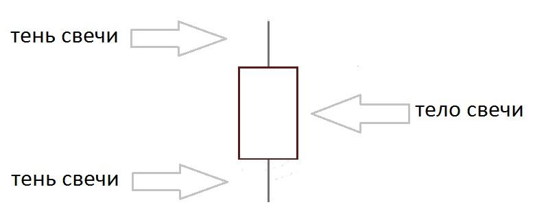 японские свечи графический анализ