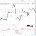MACD – индикатор для торговли бинарными опционами