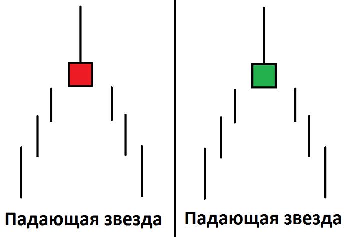 бинарные опционы фибоначчи стратегия