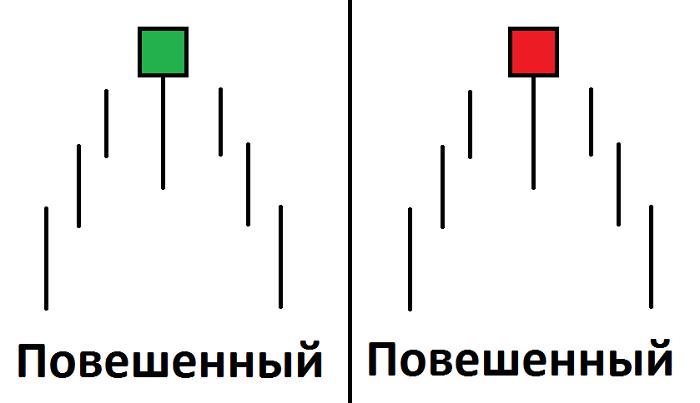 фигуры бинарных опционов