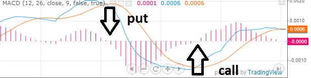 macd индикатор как пользоваться
