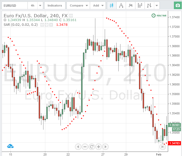 Индикатор reverse the trend для бинарных опционов схема покупки криптовалюты