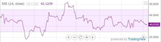 графический вид индикатора rsi