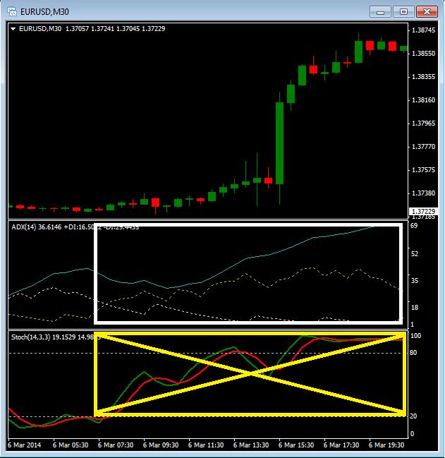 adx индикатор как пользоваться стратегии