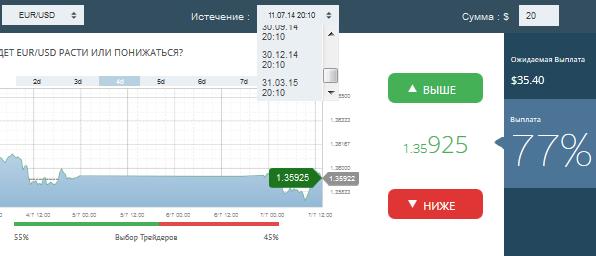 бинарные опционы с депозитом от 30 рублей