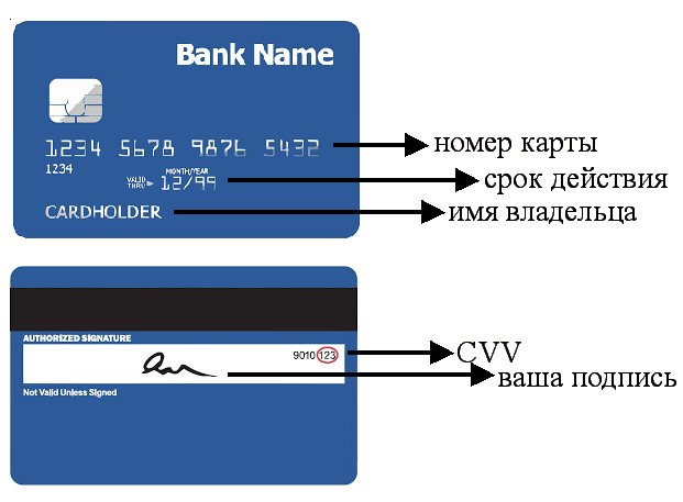 регистрация бинарные опционы