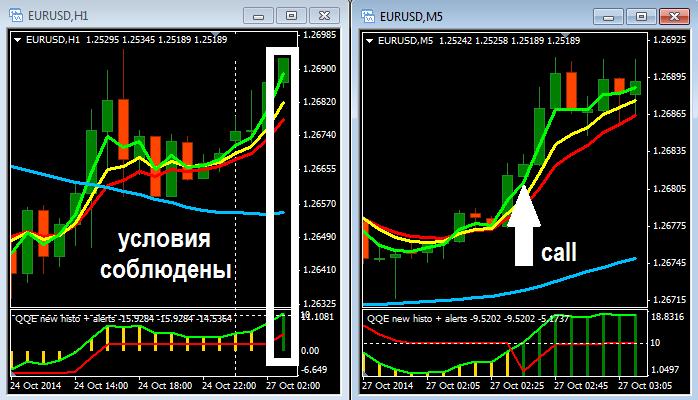 Бинарные опционы индикаторы 15 минут торговля на бирже валютной пары
