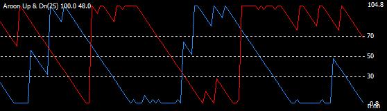 Aroon на графике