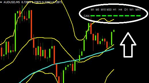 индикатор показывающий направление тренда
