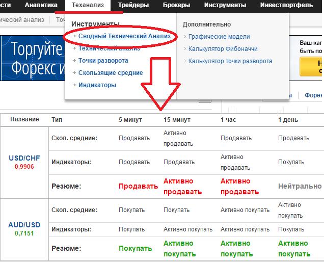 Инвестинг ком на русском