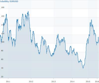 торговля волатильностью на бинарных опционах