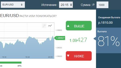 брокер бинарных опционов рублях
