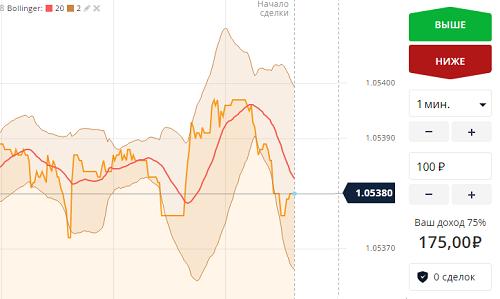 Брокеры бинарных опционов с минимальными ставками в рублях лучшие биржи криптовалют 2019 с простым выводом денег